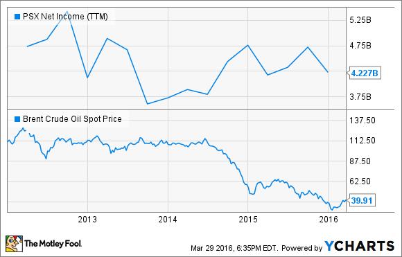PSX Net Income (TTM) Chart