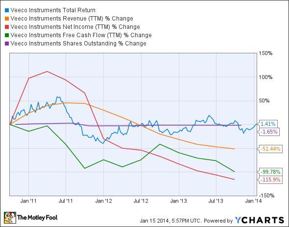VECO Total Return Price Chart