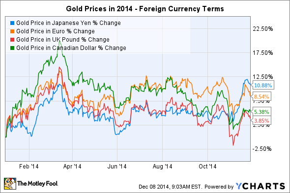 Gold Price in Japanese Yen Chart