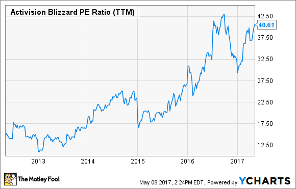Activision Blizzard Stock Up Over 300% in 5 Years -- What ...
