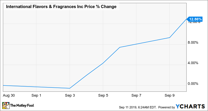 Why International Flavors & Fragrances Stock Fell 23 8% Last