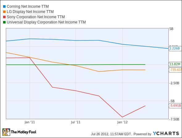 GLW Net Income TTM Chart