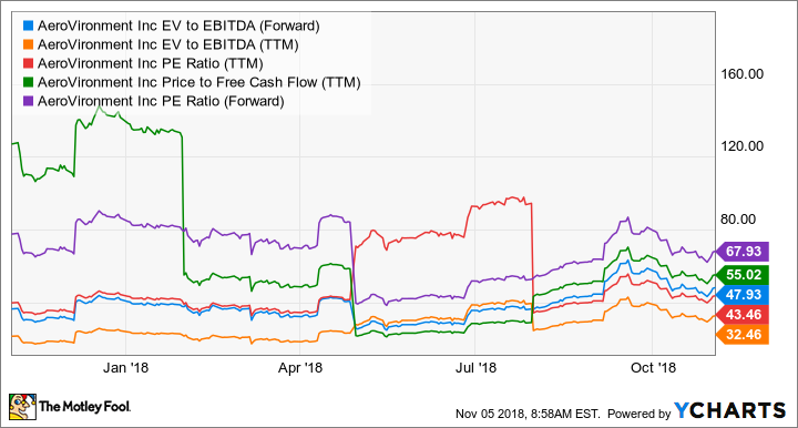 AVAV EV to EBITDA (Forward) Chart