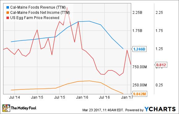 CALM Revenue (TTM) Chart