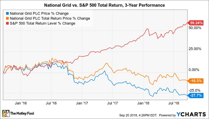 National Grid Rhode Island Gas Rates