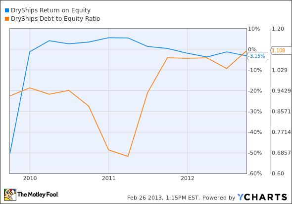 DRYS Return on Equity Chart