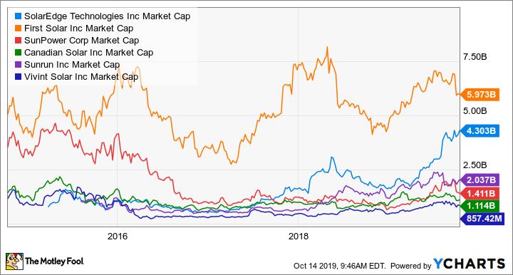 SEDG Market Cap Chart