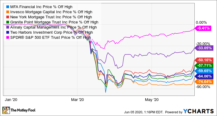 6 Real Estate Stocks Crushing It Today The Motley Fool
