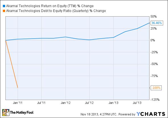 AKAM Return on Equity (TTM) Chart