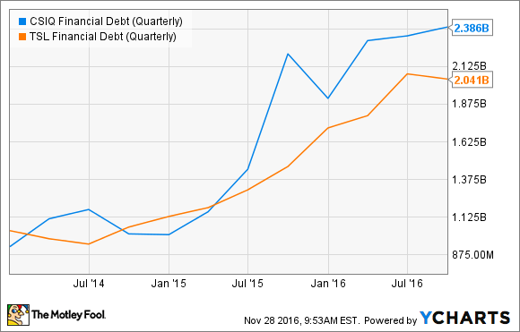 CSIQ Financial Debt (Quarterly) Chart