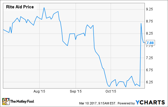 Walgreens Stock Quote Simple Is Buying Rite Aid Stock A Good Idea Regardless Of What Happens