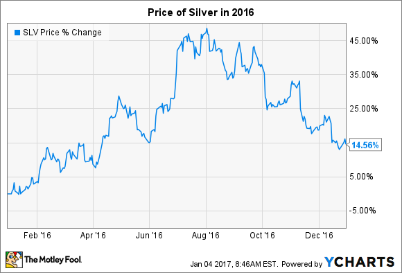 The Price Of Silver In 2016 Climbed 15