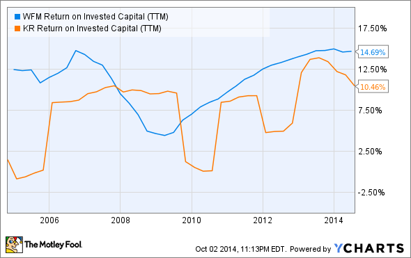 WFM Return on Invested Capital (TTM) Chart