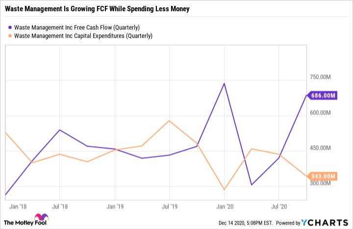 WM Free Cash Flow Chart (Quarterly)
