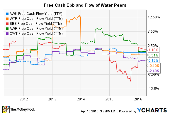 AWK Free Cash Flow Yield (TTM) Chart