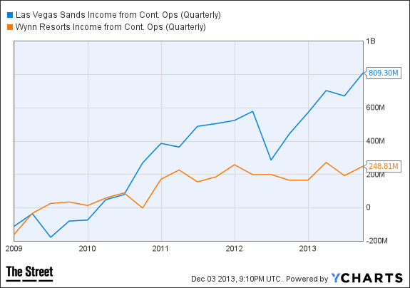 LVS Income from Cont. Ops (Quarterly) Chart