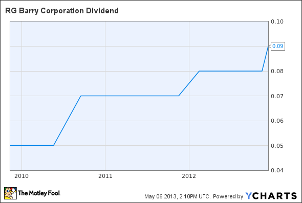 DFZ Dividend Chart