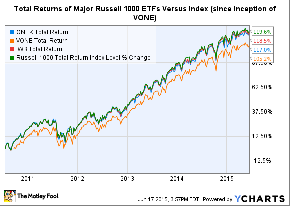 What Is The Russell 1000 Index The Motley Fool