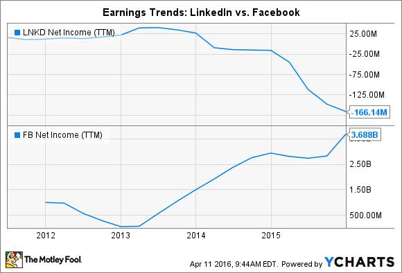 LNKD Net Income (TTM) Chart