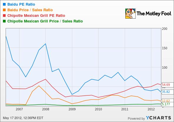 BIDU P/E Ratio Chart