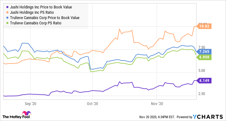 JUSHF Price to Book Value Chart