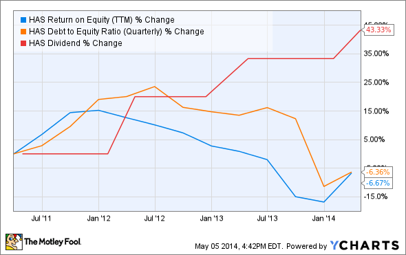 HAS Return on Equity (TTM) Chart