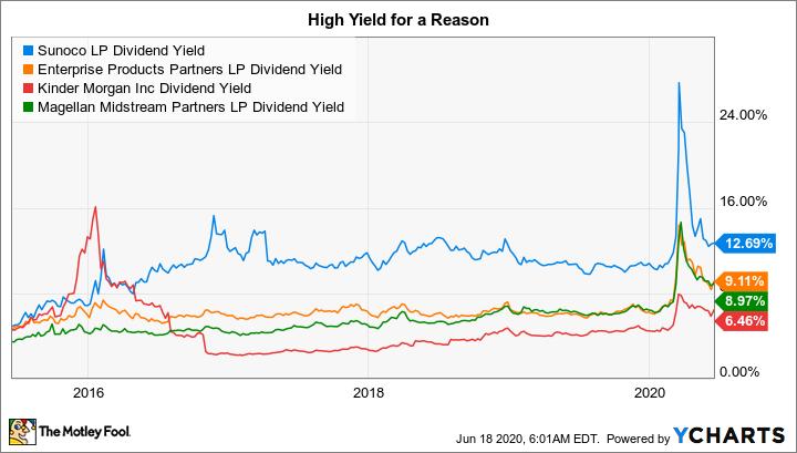 SUN Dividend Yield Chart