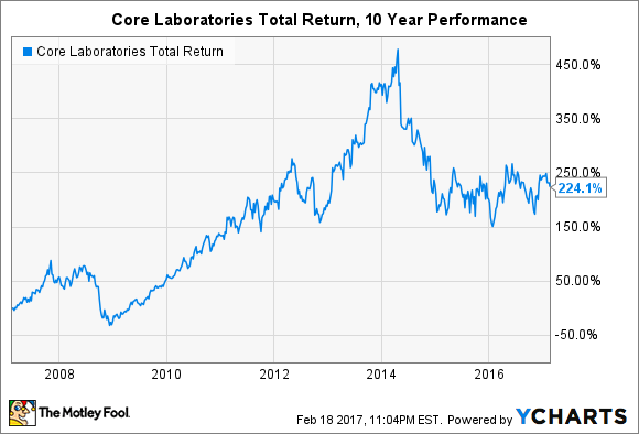 CLB Total Return Price Chart