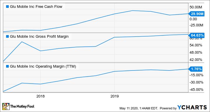 GLUU Free Cash Flow Chart
