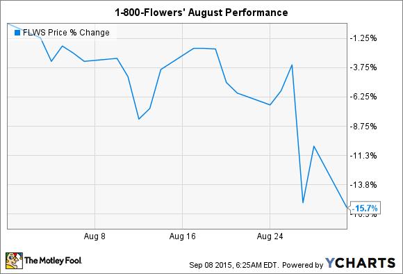 FLWS Chart
