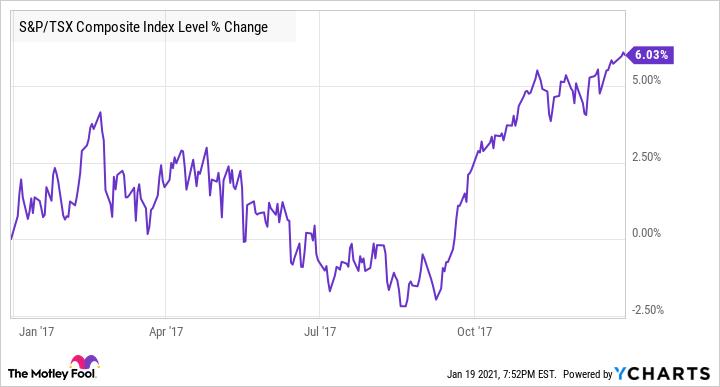 ^TSX Chart