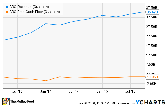 ABC Revenue (Quarterly) Chart