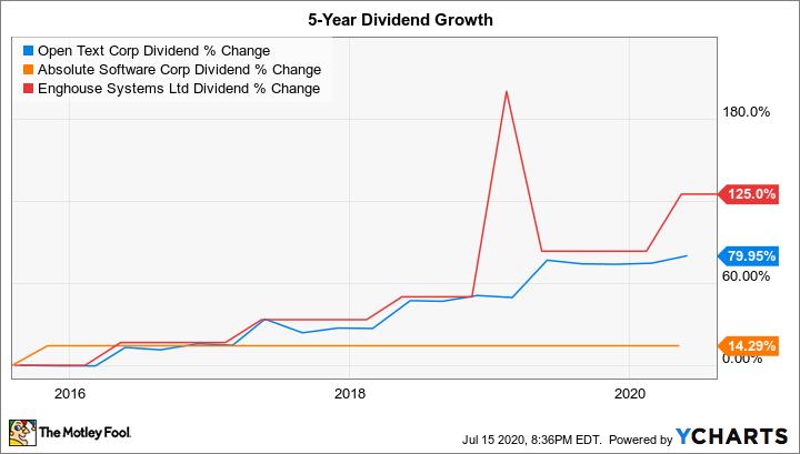OTEX Dividend Chart