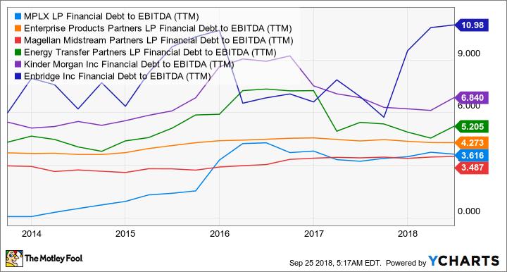 MPLX Financial Debt to EBITDA (TTM) Chart
