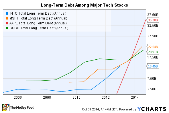 INTC Total Long Term Debt (Annual) Chart