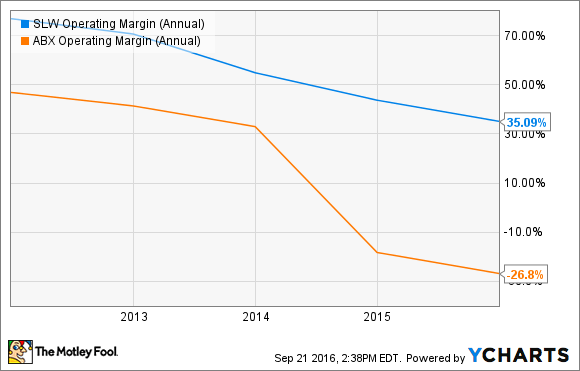SLW Operating Margin (Annual) Chart