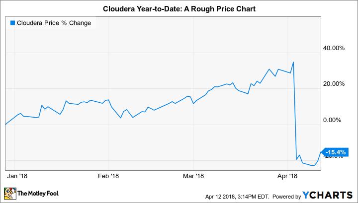 CLDR Chart