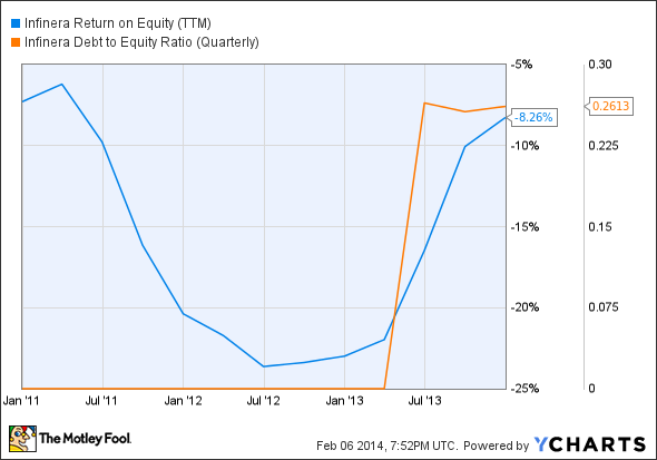INFN Return on Equity (TTM) Chart