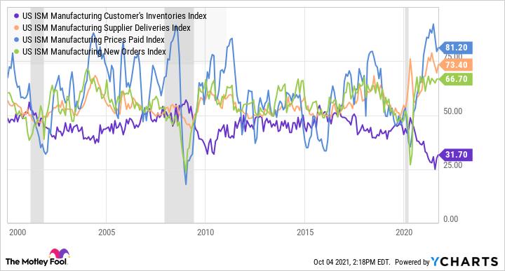 Graphique de l'indice des stocks des clients industriels de l'ISM aux États-Unis
