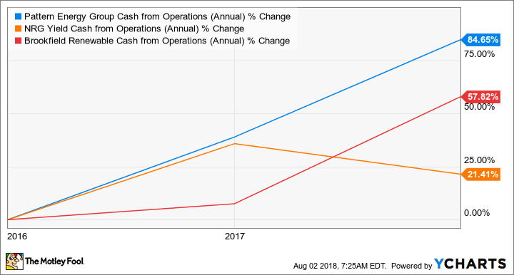 PEGI Cash from Operations (Annual) Chart