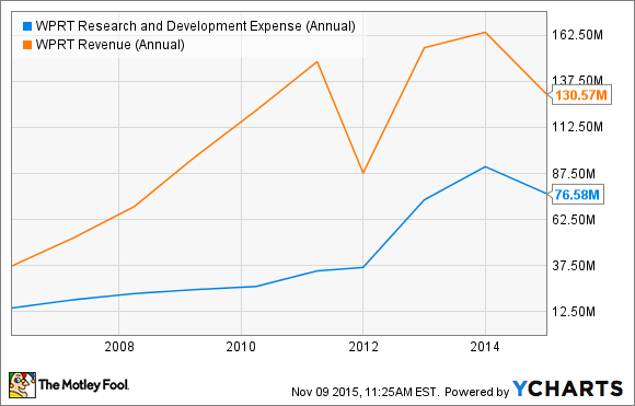 WPRT Research and Development Expense (Annual) Chart