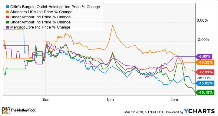 OLLI Price Chart