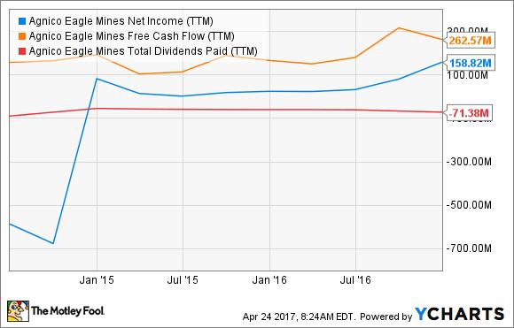 AEM Net Income (TTM) Chart