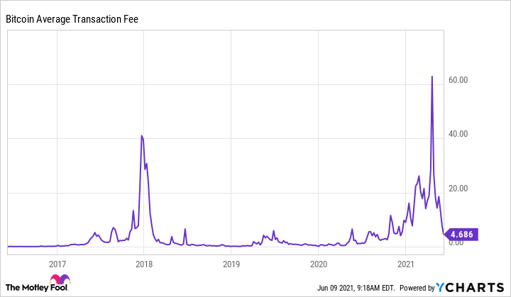 Bitcoin Average Transaction Fee Chart