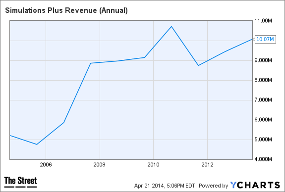 SLP Revenue (Annual) Chart
