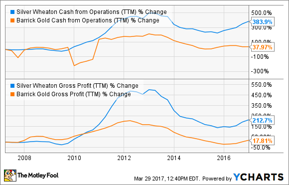 SLW Cash from Operations (TTM) Chart