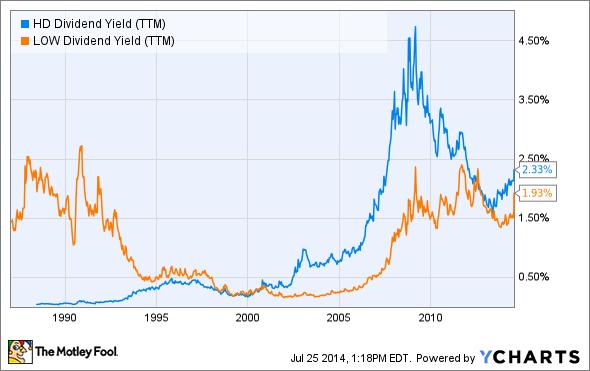 HD Dividend Yield (TTM) Chart