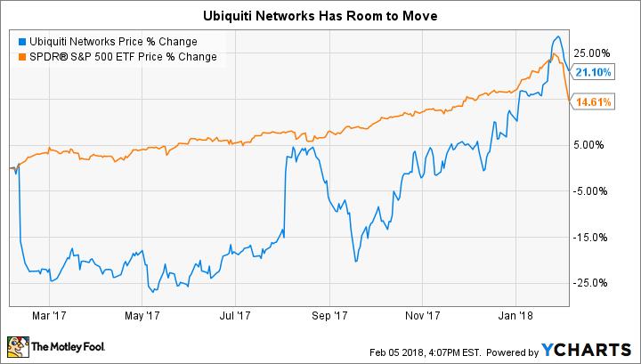 UBNT Chart