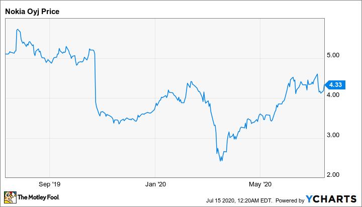 3 Top Stocks Under 5 The Motley Fool