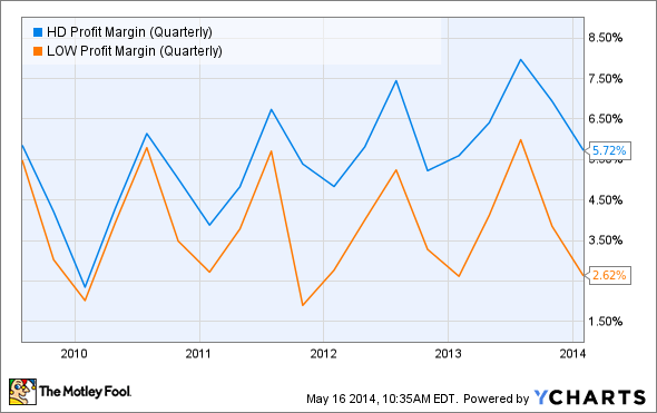 HD Profit Margin (Quarterly) Chart